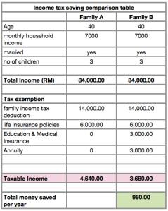 prudential comparison table