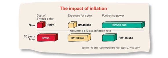 retirement- the impact of inflation